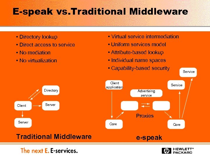 E-speak vs. Traditional Middleware • Directory lookup • Direct access to service • No