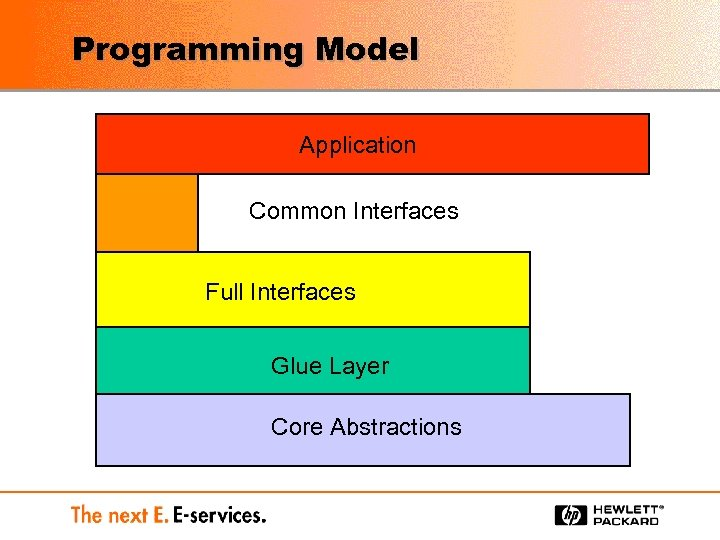 Programming Model Application Common Interfaces Full Interfaces Glue Layer Core Abstractions