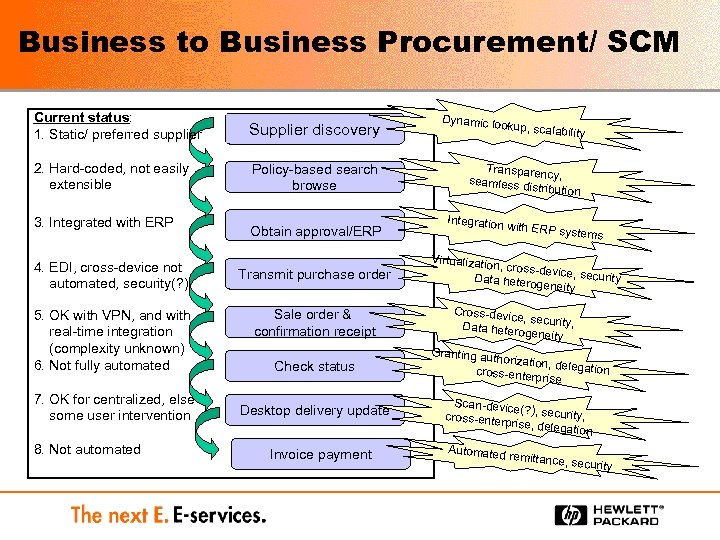 Business to Business Procurement/ SCM Current status: 1. Static/ preferred supplier Supplier discovery 2.
