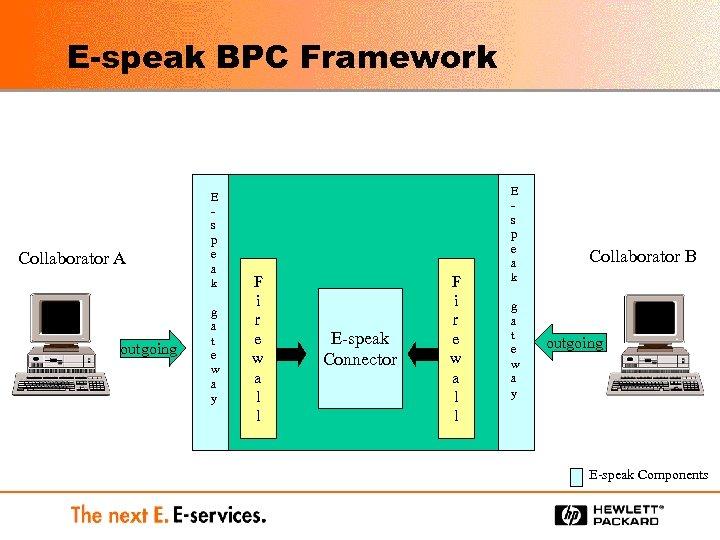 E-speak BPC Framework Collaborator A outgoing E s p e a k g a