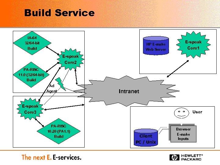 Build Service IA-64 32/64 -bit Build HP E-make Web Server E-speak Core 1 E-speak