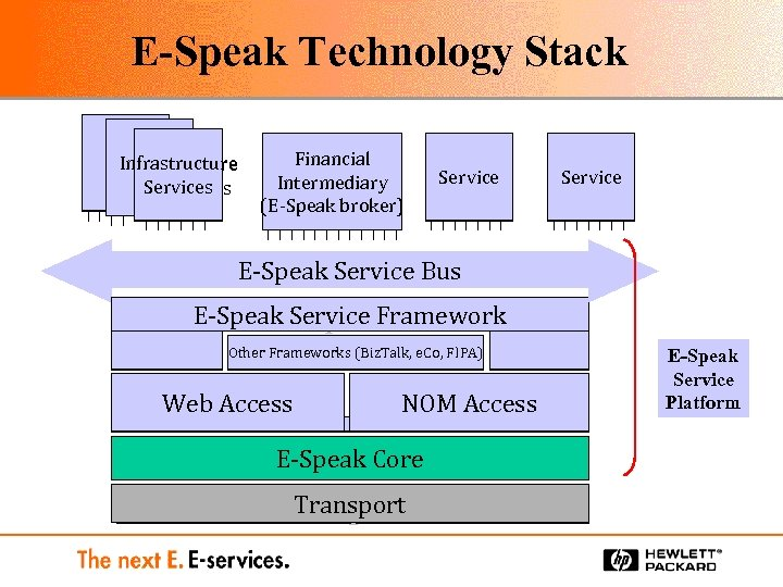 E-Speak Technology Stack Infrastructure Services Components Financial Intermediary (E-Speak broker) (broker) Service E-Speak Service