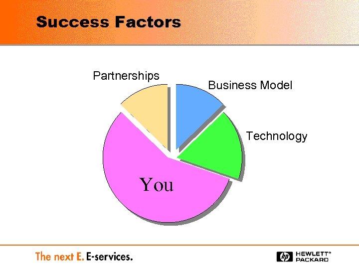 Success Factors Partnerships Business Model Technology You