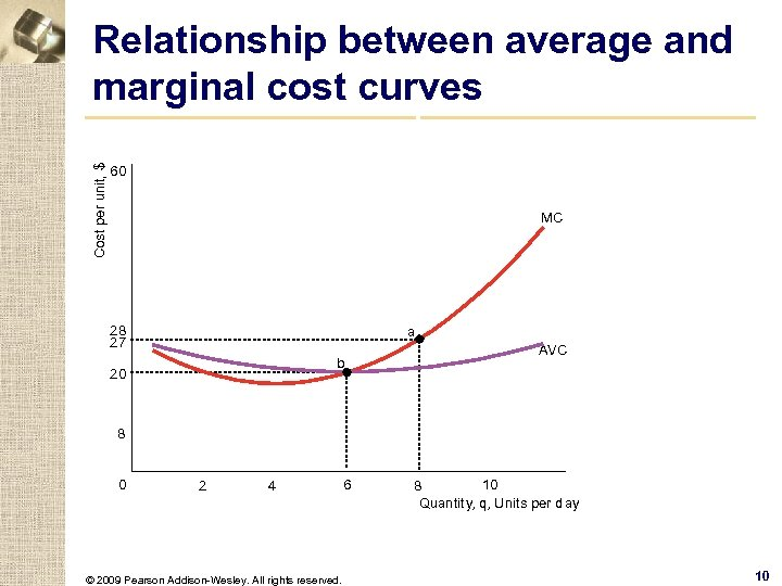 Cost per unit, $ Relationship between average and marginal cost curves 60 When MC