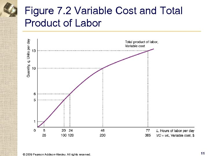 Figure 7. 2 Variable Cost and Total Product of Labor © 2009 Pearson Addison-Wesley.