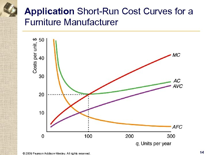 Application Short-Run Cost Curves for a Furniture Manufacturer © 2009 Pearson Addison-Wesley. All rights
