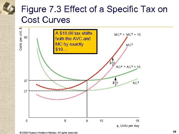 Costs per unit, $ Figure 7. 3 Effect of a Specific Tax on Cost