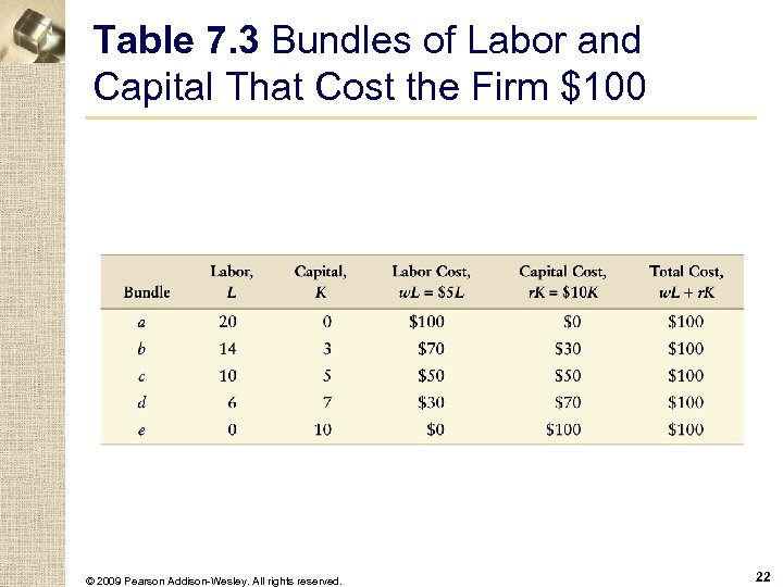 Table 7. 3 Bundles of Labor and Capital That Cost the Firm $100 ©