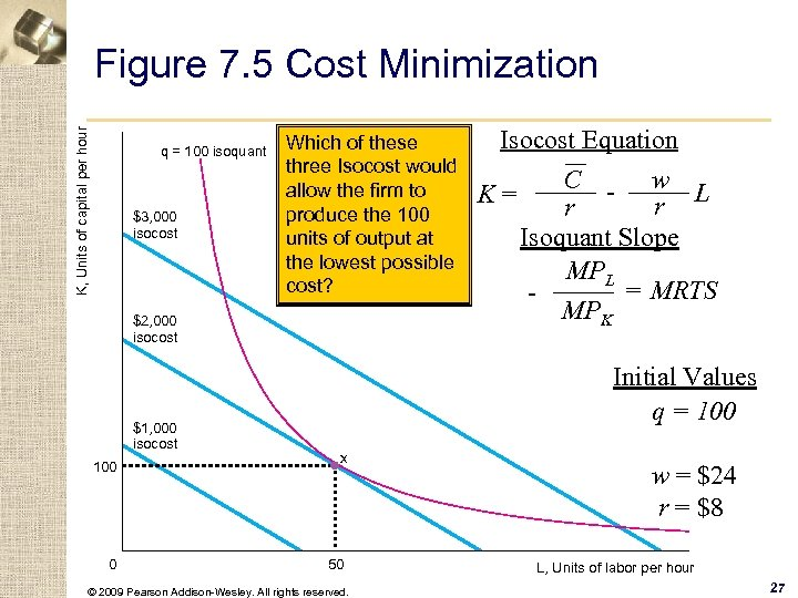 K, Units of capital per hour Figure 7. 5 Cost Minimization q = 100