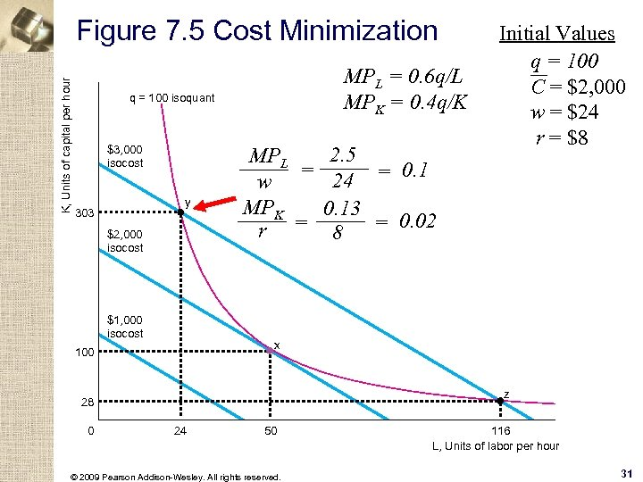 K, Units of capital per hour Figure 7. 5 Cost Minimization MPL = 0.