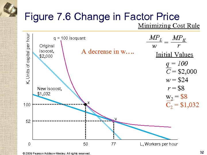 Figure 7. 6 Change in Factor Price K, Units of capital per hour Minimizing