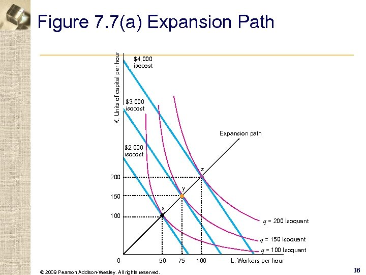 K, Units of capital per hour Figure 7. 7(a) Expansion Path $4, 000 isocost