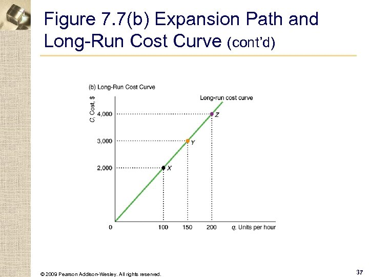 Figure 7. 7(b) Expansion Path and Long-Run Cost Curve (cont'd) © 2009 Pearson Addison-Wesley.