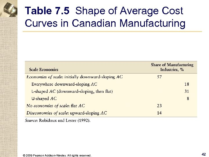 Table 7. 5 Shape of Average Cost Curves in Canadian Manufacturing © 2009 Pearson