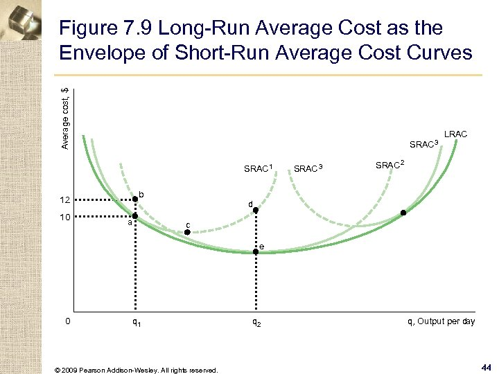 Average cost, $ Figure 7. 9 Long-Run Average Cost as the Envelope of Short-Run