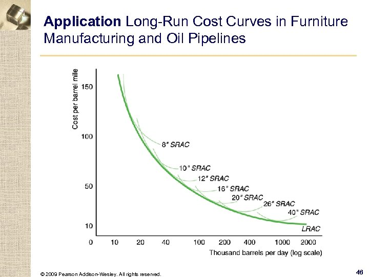 Application Long-Run Cost Curves in Furniture Manufacturing and Oil Pipelines © 2009 Pearson Addison-Wesley.