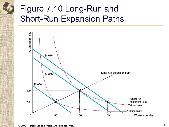 Figure 7. 10 Long-Run and Short-Run Expansion Paths © 2009 Pearson Addison-Wesley. All rights