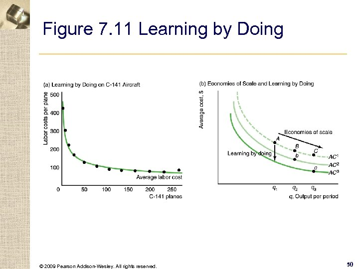 Figure 7. 11 Learning by Doing © 2009 Pearson Addison-Wesley. All rights reserved. 50