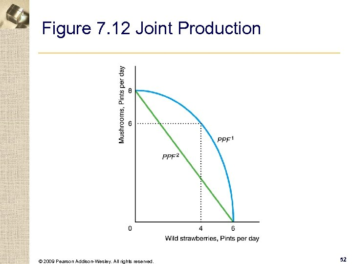 Figure 7. 12 Joint Production © 2009 Pearson Addison-Wesley. All rights reserved. 52