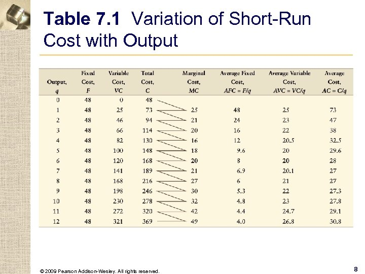 Table 7. 1 Variation of Short-Run Cost with Output © 2009 Pearson Addison-Wesley. All