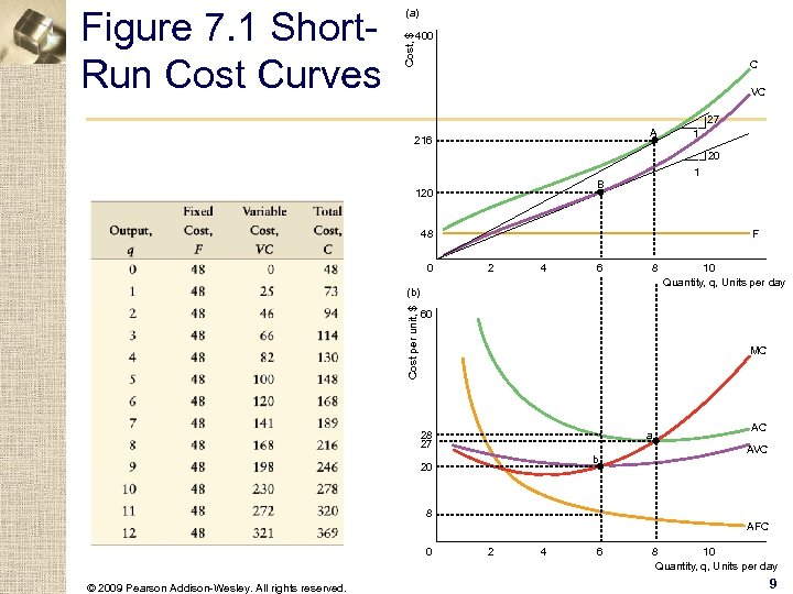 400 Cost, $ Figure 7. 1 Short. Run Cost Curves (a) C VC 27