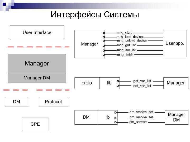 Интерфейсы Системы
