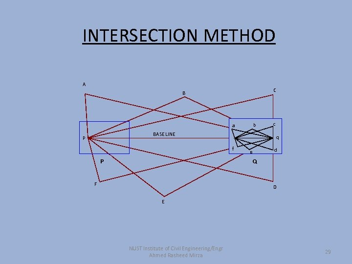 INTERSECTION METHOD A C B b a BASE LINE p q f P c