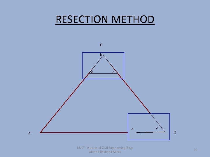 RESECTION METHOD B b a c a A NUST Institute of Civil Engineering/Engr Ahmed