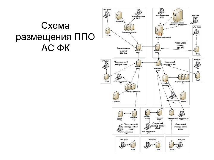 Схема размещения ППО АС ФК