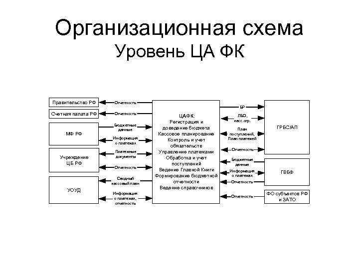 Организационная схема Уровень ЦА ФК Правительство РФ Отчетность Счетная палата РФ Отчетность МФ РФ