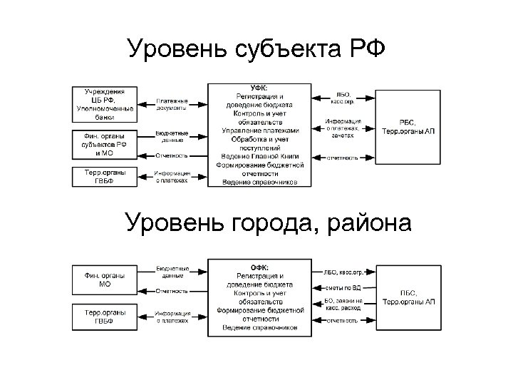 Уровень субъекта РФ Уровень города, района