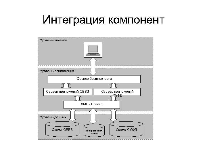 Интеграция компонент Уровень клиента Уровень приложения Сервер безопасности Сервер приложений OEBS Сервер приложений СУФД