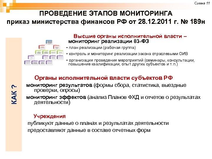 Схема 11 ПРОВЕДЕНИЕ ЭТАПОВ МОНИТОРИНГА приказ министерства финансов РФ от 28. 12. 2011 г.