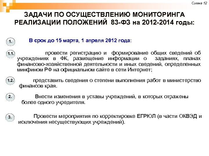 Схема 12 ЗАДАЧИ ПО ОСУЩЕСТВЛЕНИЮ МОНИТОРИНГА РЕАЛИЗАЦИИ ПОЛОЖЕНИЙ 83 -ФЗ на 2012 -2014 годы: