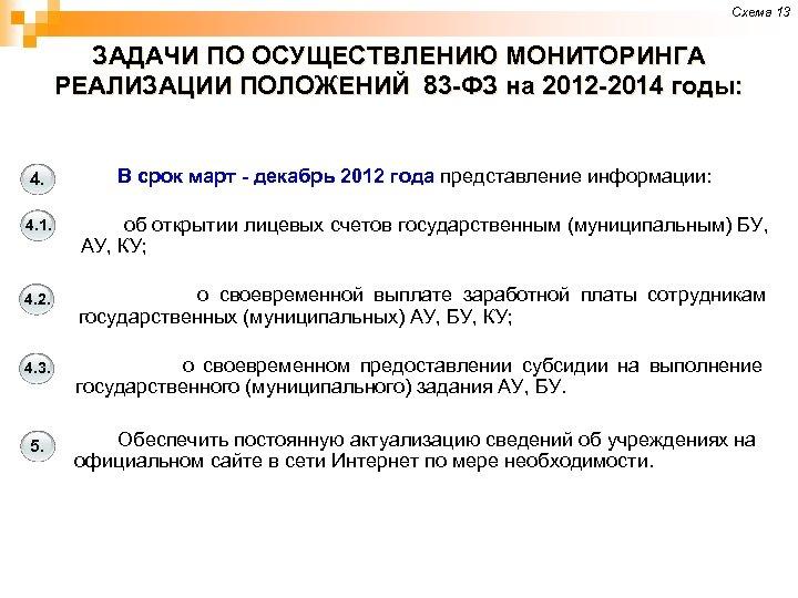 Схема 13 ЗАДАЧИ ПО ОСУЩЕСТВЛЕНИЮ МОНИТОРИНГА РЕАЛИЗАЦИИ ПОЛОЖЕНИЙ 83 -ФЗ на 2012 -2014 годы: