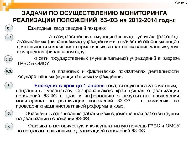 Схема 4 ЗАДАЧИ ПО ОСУЩЕСТВЛЕНИЮ МОНИТОРИНГА РЕАЛИЗАЦИИ ПОЛОЖЕНИЙ 83 -ФЗ на 2012 -2014 годы:
