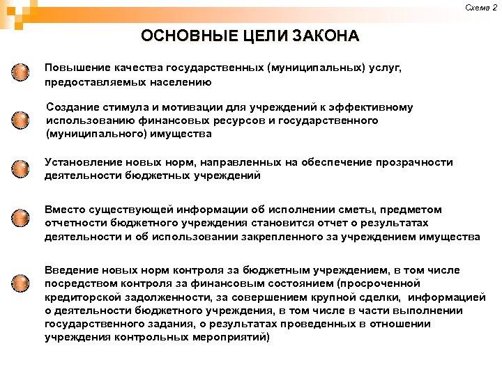 Схема 2 ОСНОВНЫЕ ЦЕЛИ ЗАКОНА Повышение качества государственных (муниципальных) услуг, предоставляемых населению Создание стимула