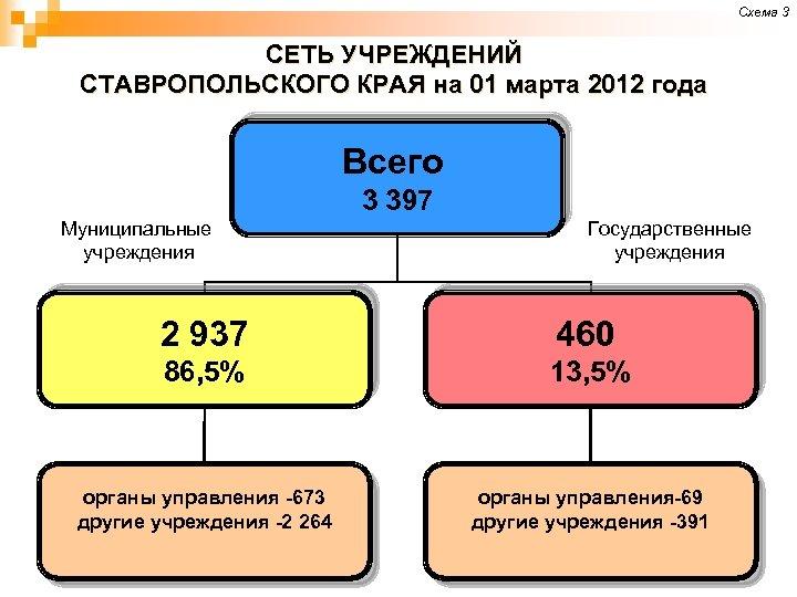 Схема 3 СЕТЬ УЧРЕЖДЕНИЙ СТАВРОПОЛЬСКОГО КРАЯ на 01 марта 2012 года Всего 3 397