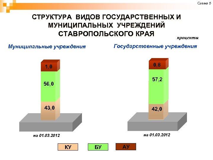 Схема 5 СТРУКТУРА ВИДОВ ГОСУДАРСТВЕННЫХ И МУНИЦИПАЛЬНЫХ УЧРЕЖДЕНИЙ СТАВРОПОЛЬСКОГО КРАЯ проценты Государственные учреждения Муниципальные