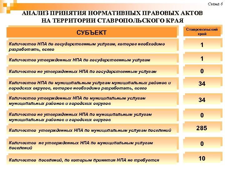 Схема 6 АНАЛИЗ ПРИНЯТИЯ НОРМАТИВНЫХ ПРАВОВЫХ АКТОВ НА ТЕРРИТОРИИ СТАВРОПОЛЬСКОГО КРАЯ СУБЪЕКТ Ставропольский край