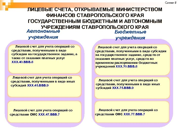 Схема 8 ЛИЦЕВЫЕ СЧЕТА, ОТКРЫВАЕМЫЕ МИНИСТЕРСТВОМ ФИНАНСОВ СТАВРОПОЛЬСКОГО КРАЯ ГОСУДАРСТВЕННЫМ БЮДЖЕТНЫМ И АВТОНОМНЫМ УЧРЕЖДЕНИЯМ