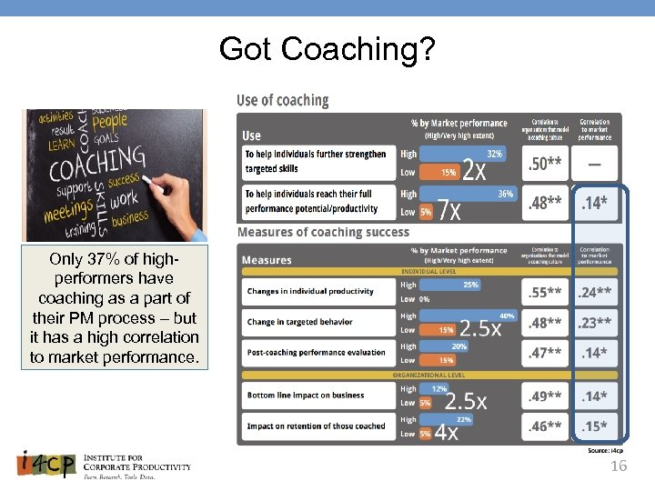 Got Coaching? Only 37% of highperformers have coaching as a part of their PM