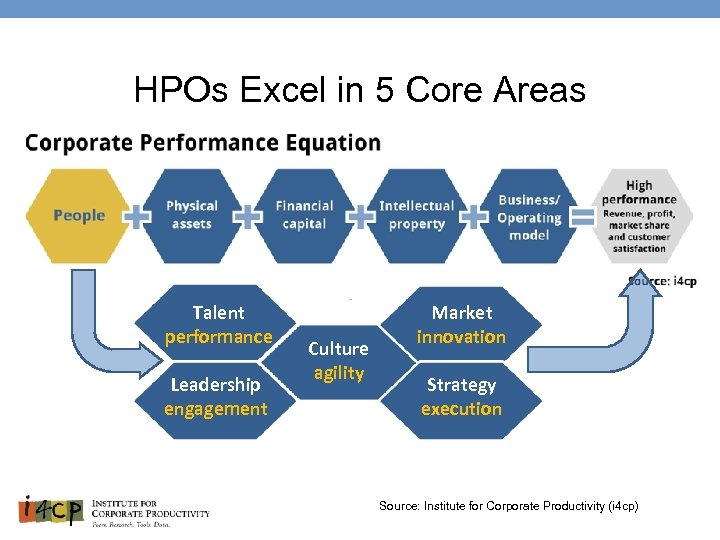 HPOs Excel in 5 Core Areas Talent performance Leadership engagement Culture agility Market innovation