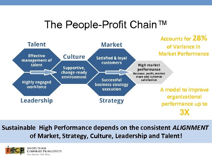 The People-Profit Chain™ Accounts for 28% of Variance in Market Performance A model to