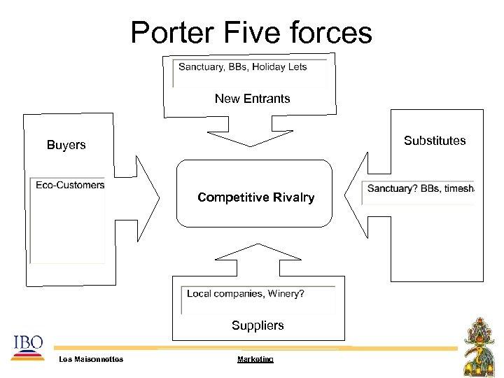 Porter Five forces New Entrants Substitutes Buyers Competitive Rivalry Suppliers Les Maisonnettes Marketing
