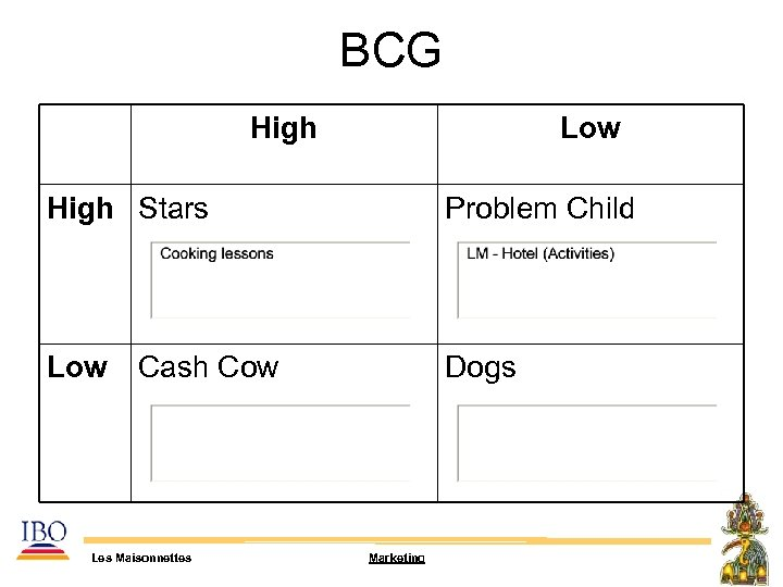 BCG High Low High Stars Problem Child Low Dogs Cash Cow Les Maisonnettes Marketing