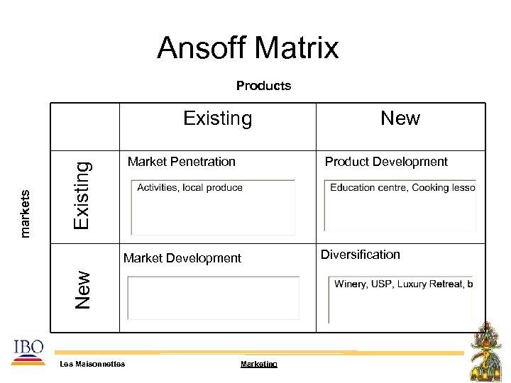 Ansoff Matrix Products Market Penetration Existing New markets Existing Product Development Market Development Les