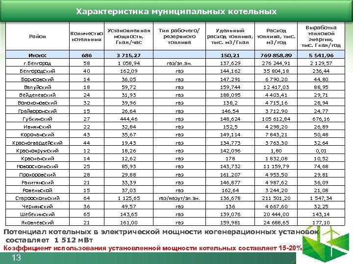 Характеристика муниципальных котельных Район Количество котельных Установленная мощность, Гкал/час Итого: 686 3 715, 27