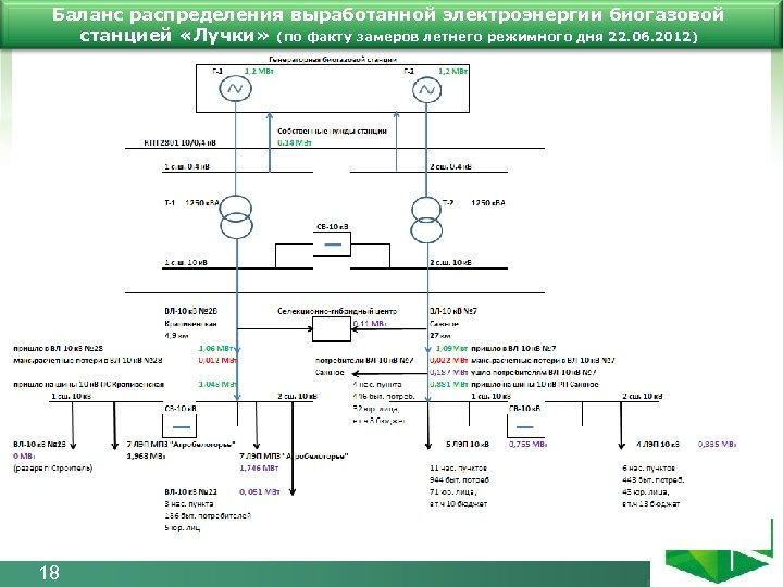 Баланс распределения выработанной электроэнергии биогазовой станцией «Лучки» (по факту замеров летнего режимного дня 22.