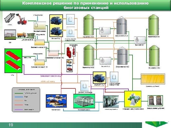 Комплексное решение по применению и использованию биогазовых станций 19